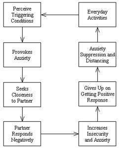 Attachment_Theory_Attachment_AvoidanceBig