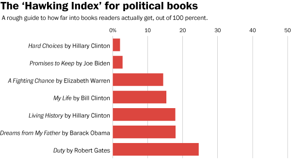 Hawking Index of recent Political Bestsellers