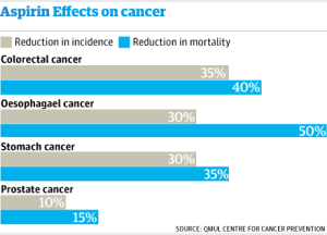 Aspirin And Cancer - The Guardian