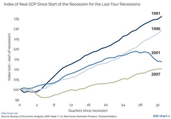 Recession Rebounds Compared - US Census Data