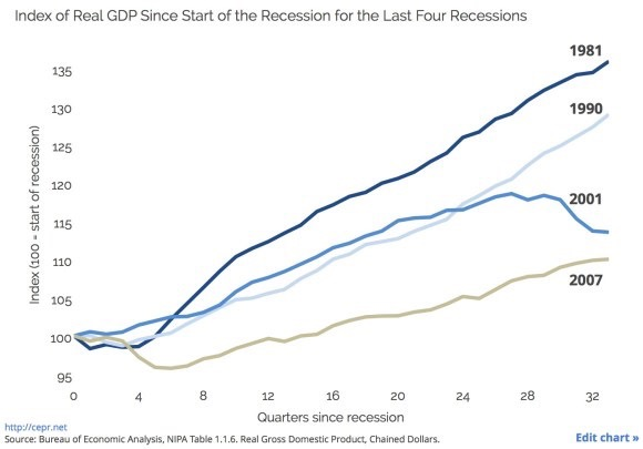 Recession Rebounds Compared - US Census Data