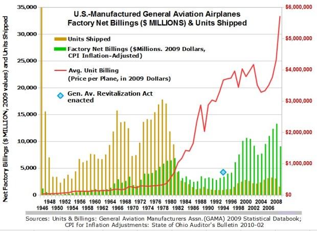 Light Aircraft Industry Graph
