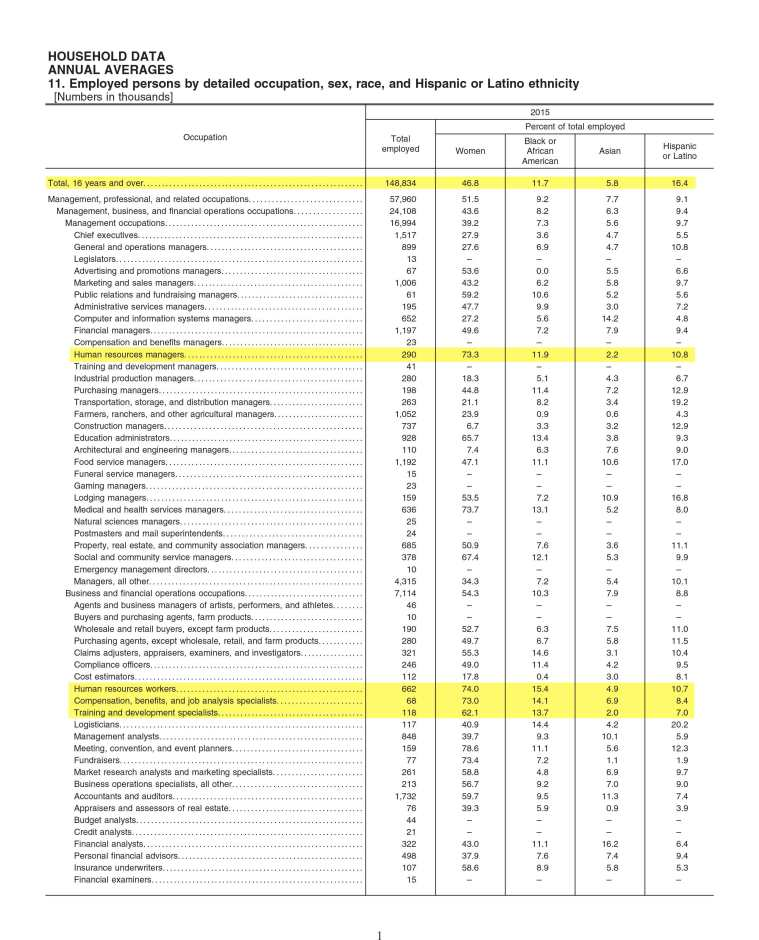 US Bureau of Labor Statistics (BLS) Composition of workforce by job category