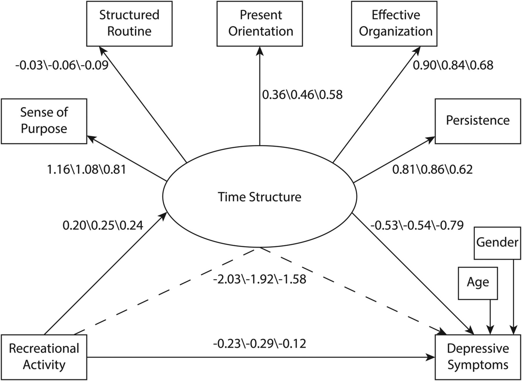 Leisure Activities Are Linked To Mental Health Benefits By Providing Time Structure Comparing
