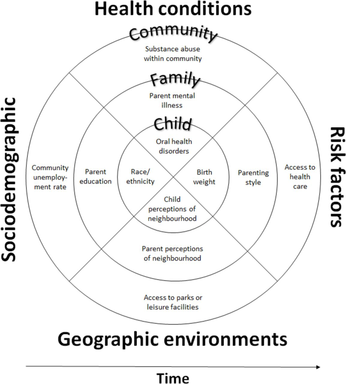 Understanding Child Disadvantage From A Social Determinants Perspective