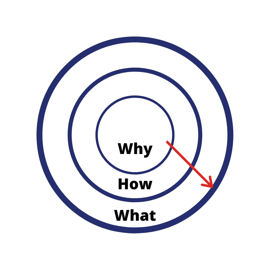 The Golden Circle - Marketing to your audience - Jeder Agency