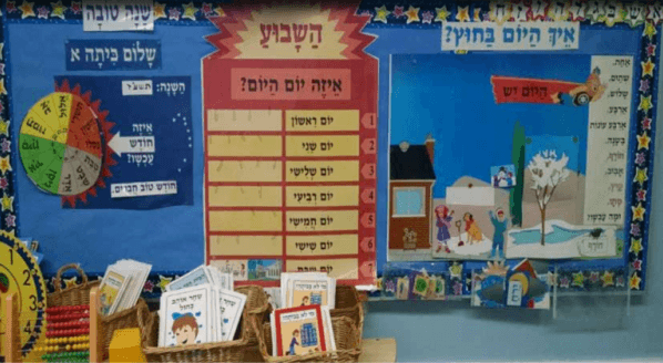 What The Avi Chai Hebrew Report Tells Us (And What It Doesn't)