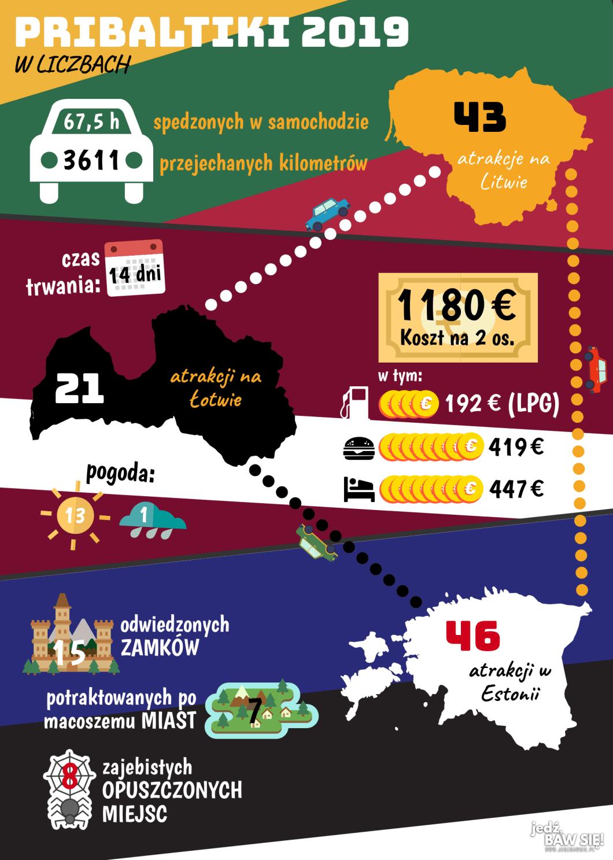 Pribaltiki 2019 - infografika