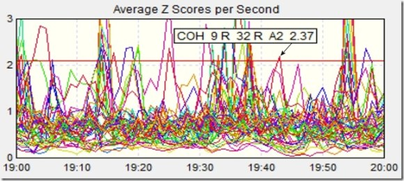 Avg Z-Scores Per Second 2000 w Arrow Shireen Jeejeebhoy 18 July 2013