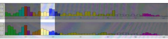 Brainwave Amplitude Bars FP1-F3 C3 Beta 11 August 2015 Shireen Jeejeebhoy