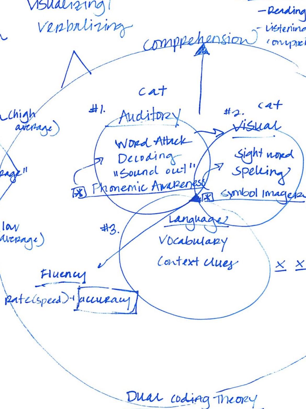Comprehension illustration