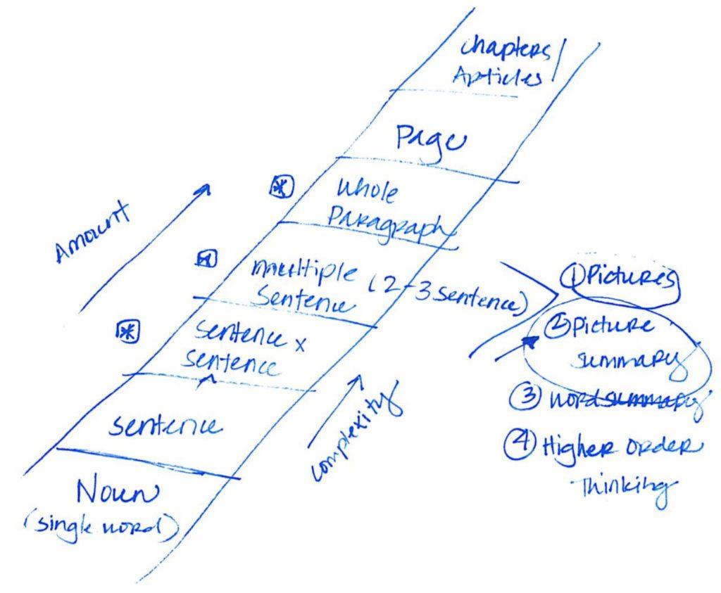 Visualizing and verbalizing program illustration