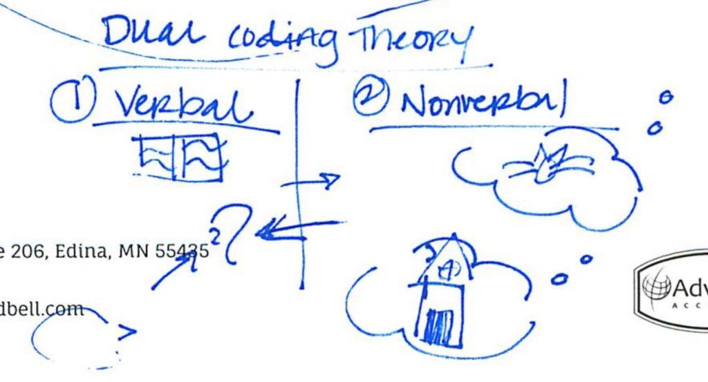 Dual coding theory illustration