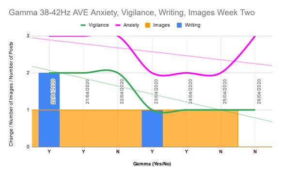 Anxiety, vigilance, writing, imagery week two gamma