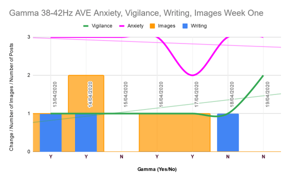 Shows anxiety and vigilance as line graphs. Anxiety trends down. Vigilance up because on second no-gamma day, vigilance rose. Shows number of writing posts and images as columns. Images on every gamma day; writing on two gamma days and one non-gamma day.