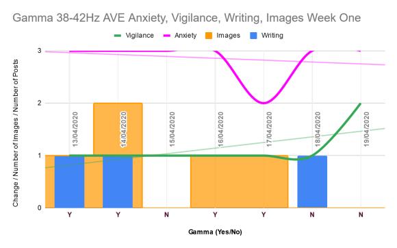 Anxiety, vigilance, writing, imagery week one gamma