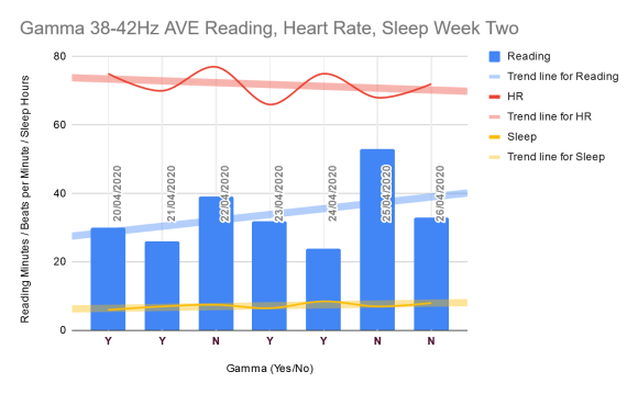 Reading, heart rate, sleep, week two gamma
