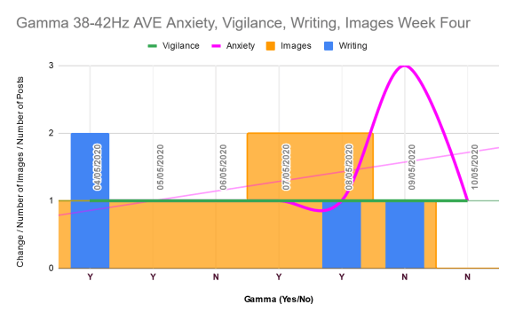 Week four anxiety, vigilance, writing, images chart.