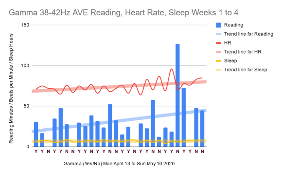 Reading, heart rate, and sleep over the 4 weeks of the gamma 38 to 42Hz audiovisual entrainment experiment. Chart.