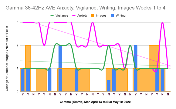 Anxiety, vigilance, imagery, writing over the 4 weeks of the gamma 38 to 42Hz audiovisual entrainment experiment. Chart.