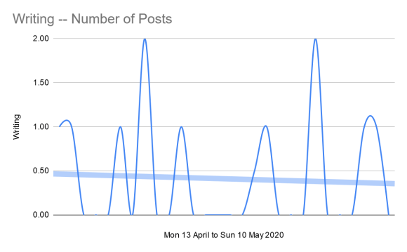 Number of posts written and uploaded per day 13 April to 10 May 2020