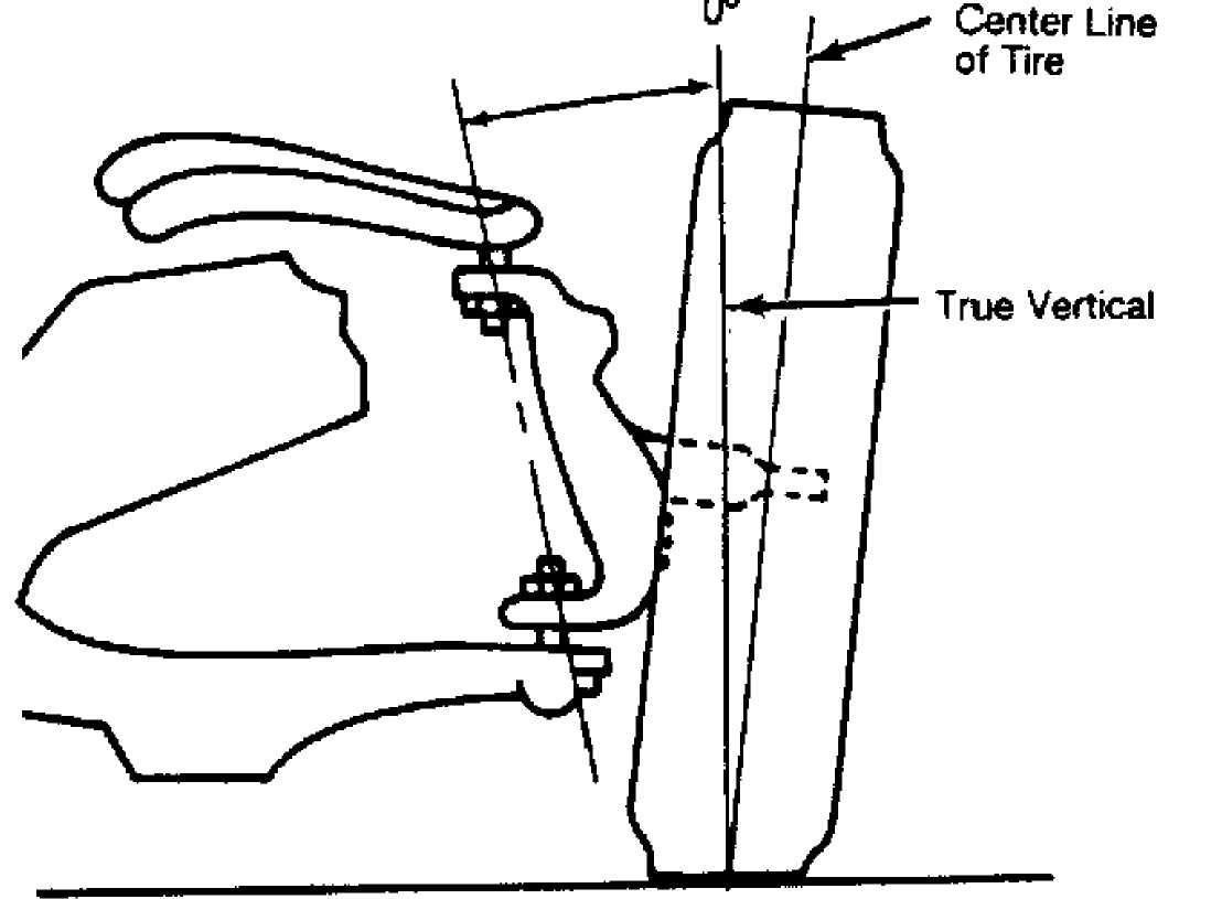 Wheel Alignment Specifications Amp Procedures