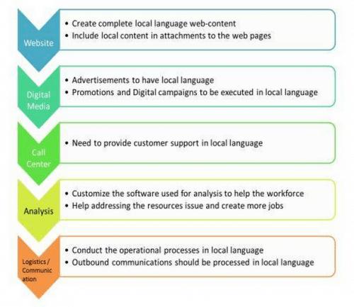 Local Languages