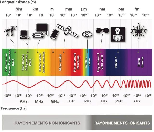 Un ordre d'idée sur l'échelle des ondes