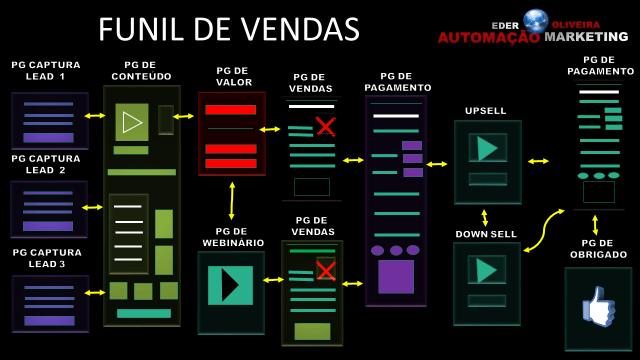 Slide4-700x394 Como Fazer Funil Automático Perpétuo Víral De Vendas