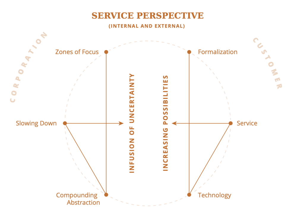 Service Perspective Framework looking inside and outside the organization