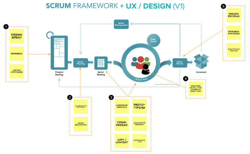 Here is how UX Design Integrates with Agile and Scrum
