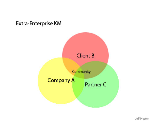 Extra-Enterprise Knowledge Management