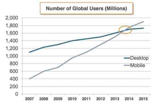 mobile-traffic-vs-desktop-traffic