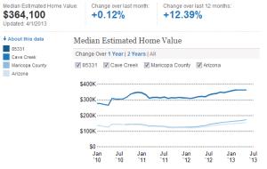 85331,cave creek,arizona,median estimated home value