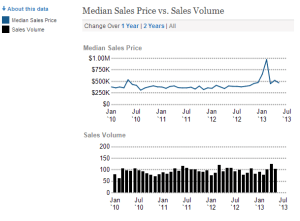 Median sales price cave creek arizona 85331 homes