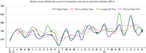 median sales price homes sold in rio verde arizona,median sales price homes sold in tonto verde arizona