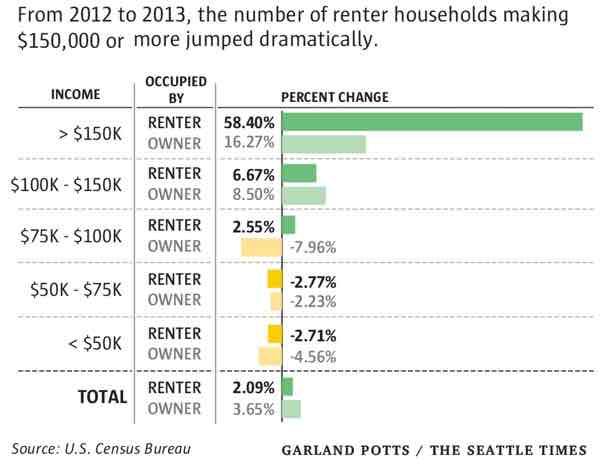 rich renting seattle