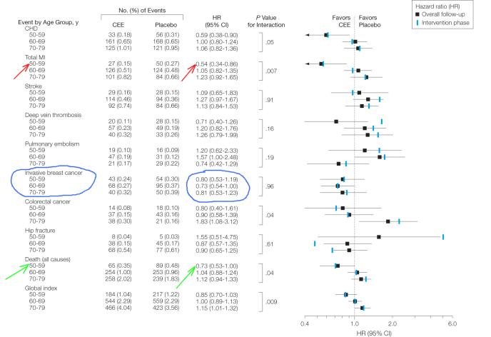 Fig 5_Data PAge WHI 11 Year Follow up JAMA Jeffrey Dach MD joc15023f5