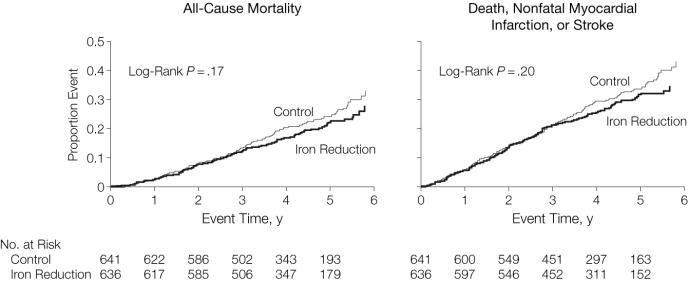 Reduction iron stores cardiovascular outcomes randomized controlled trial Zacharski Leo Jama 2007
