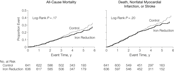 Reduction iron stores cardiovascular outcomes randomized controlled trial Zacharski Leo Jama 2007