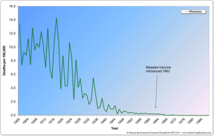 G11.6-US-Measles-1900-19871