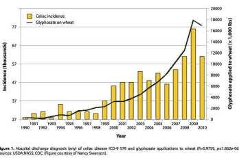 Incidence of Celiac Disease_Glyphosate