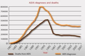 Diagnosis_AIDS_Mortality_Deaths_Chart