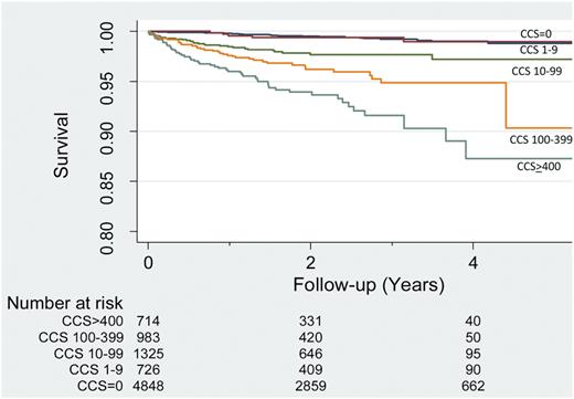 Coronary Calcium Score Risks CONFIRM registry. Eur Heart J Cardiovasc Imaging 2014