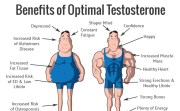 Testosterone Reduces Mortality by Jeffrey Dach MD