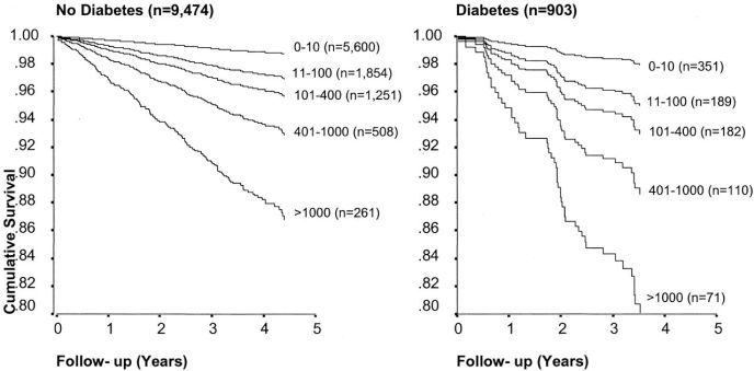 Coronary artery calcium with and without diabetes Raggi P J Amer Col Card 2004 F2.large