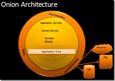 The Onion Architecture : part 1