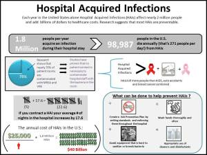 Hospital Acquired Infections Infographic