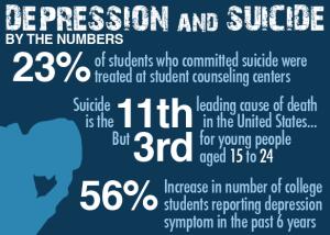 depression_suicide_stats