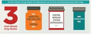 Prescription Drug Abuse 2